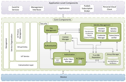 Architectural Reference Model (ARM)-based Security Framework for the Internet of Things (IoT).