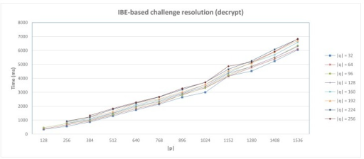 IBE-based Anonymous DCapBAC. Challenge resolution performance.