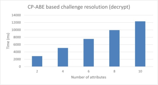 CP-ABE based Anonymous DCapBAC. Challenge resolution performance.