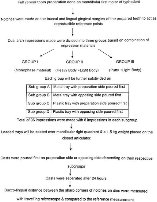 Flow chart depicting methodology of the study