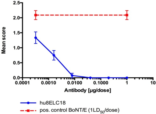 Neutralization activity of hu8ELC18 in mouse flaccid paralysis. Pure BoNT/E3 toxin (1.0 LD50 per dose) was pre-mixed with a range of antibody concentration (from 1.0 µg per dose). Antibody-toxin mixtures were left for 30 min at room temperature before injecting subcutaneously 0.1 mL (n = 4) into the left inguinocrural region of female, MF1 strain of mice. Animals were scored at 24 h post injection. Results are expressed as mean score of 4 mice ± SEM. The positive control group of mice (n = 4) was injected with 1 LD50 of BoNT/E3 toxin alone, and the negative control group (n = 2) were given 1.0 µg of antibody in the absence of toxin (data not shown).