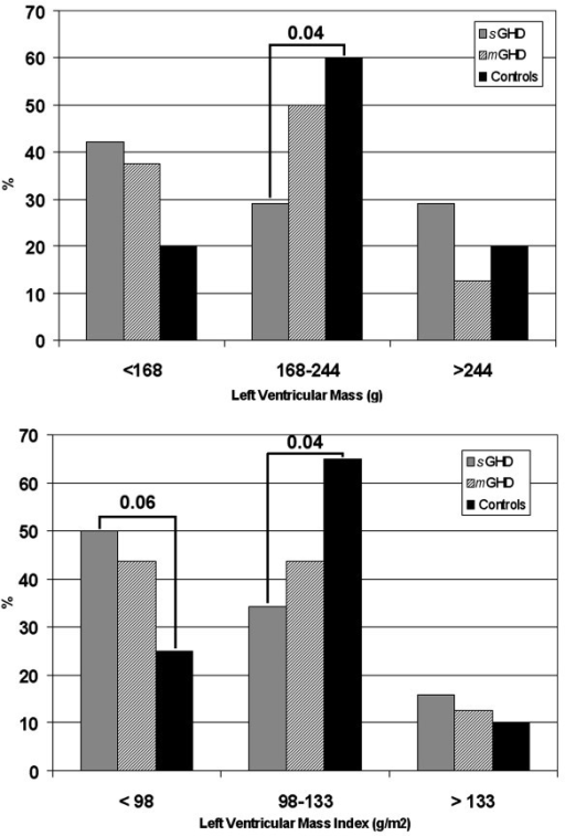 Prevalence of left ventricular mass and left ventricular mass index in the study population. LEGEND:m-GHD, patients with mild GHD; s-GHD, patients with severe GHD.