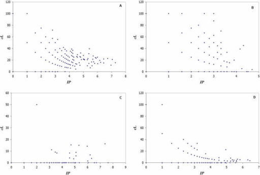 Scatter plot of the number interacting partners (IPi) for a gene i, versus its significant co-expression level (cLi).(A) significantly differentially-expressed genes. (B) Non-significantly differentially-expressed genes. (C) KHFGs. (D) Independent testing data set.