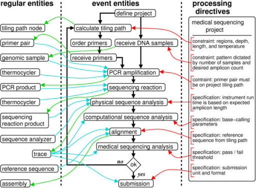Description of a medical sequencing pipeline. Boxes represent entity instances (objects), while arrow colors represent the following: event flow (black), output from an event (green), input to an event (blue), directives governing an event (red).