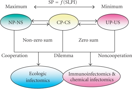 A continuum model of host-microbeinteractions coupling with infectomic approaches to dissect the problems inmicrobial infections.