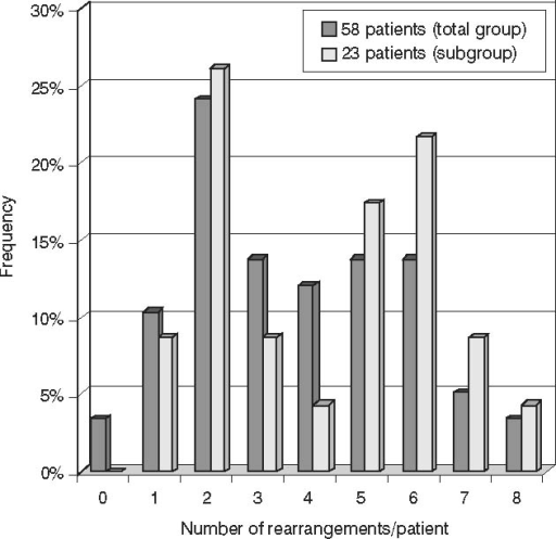 Distribution of the number of rearrangements per patient detected in a total group of 58 patients (in a singleplex PCR approach) and in a subgroup of 23 patients (in a combined singleplex and multiplex PCR approach).