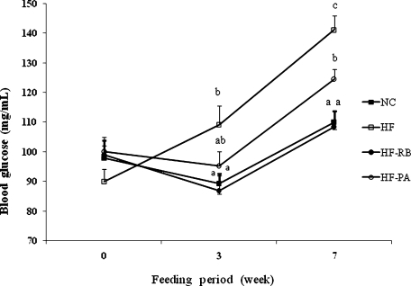 Effect of rice bran and phytic acid supplementation on the blood glucose level in high fat fed-mice. Means not sharing a common superscript are significantly different at p<0.05 (n = 8). NC, normal diet; HF, high fat diet; HF-RB, high fat diet + rice bran; HF-PA, high fat diet + phytic acid.