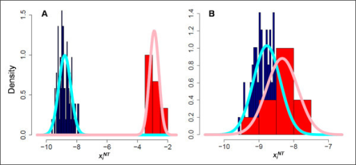 Examples of On and Off distributions for two probes. A) One representative probe with highly resolved On and Off distributions based on the training set data. B) One representative probe where the On and Off distributions overlap. Empirical distributions (blue = Off, red = On) and estimated distributions (cyan = Off, pink = On) are shown.