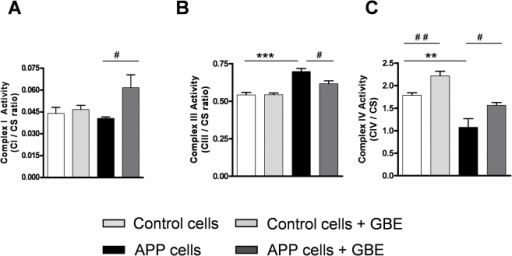 GBE modulated the activities of mitochondrial ETS enzymes.A) Complex I activity (CI/CS ratio) was increased in GBE-treated (100 µg/ml; 24 h) APP cells. B) Complex III activity (CIII/CS ratio) was increased in APP cells and decreased in GBE-treated APP cells (100 µg/ml; 24 h). C) Complex IV activity (CIV/CS ratio) was decreased in APP cells and increased in GBE-treated control and APP cells (100 µg/ml; 24 h). (A–C) Values represent the means ± S.E., GBE treatment effect, paired student's t-test, number of pairs n = 4–6: #, p<0.05, ##, p<0.01 GBE treated versus corresponding untreated cells; and effect of Aβ, unpaired student's t-test, n = 4–6, **, p<0.01; ***, p<0.001 APP versus control cells.