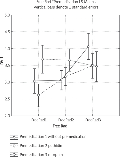 The levels of free radicals measured before surgery, 4 h after surgery and 24 h after surgery in patients divided into 3 groups according to pretreatment by Pethidine, Morphine and without premedication