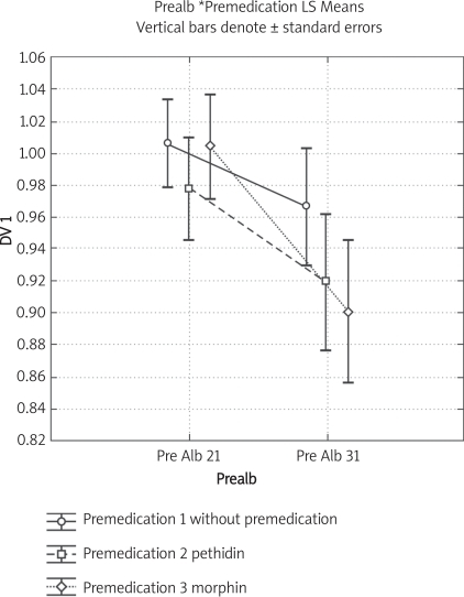 The levels of prealbumine measured before surgery, 4 h after surgery and 24 h after surgery in patients divided into 3 groups according to pretreatment by Pethidine, Morphine and without premedication