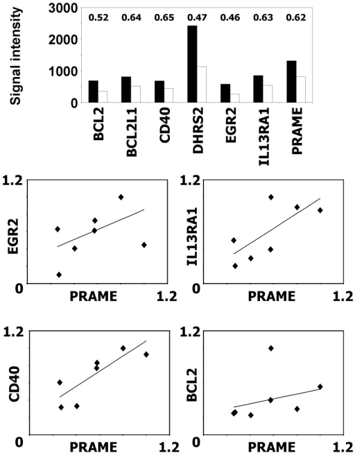 Knock-down of PRAME decreases expression of anti-apoptotic genes.Gene Expression in cells of the HL cell line L-428 after PRAME knock-down or transfection with control vector was analyzed by DNA microarray analysis. A) Presented are RMA normalized signal intensities from representative probe sets (CD40∶205153_s_at, PRAME: 204086_at, EGR2∶205249_at, BCL2∶203685_at, BCL2L1∶215037_s_at IL13RA1∶210904_s_at, DHRS2∶206463_s_at). Numbers indicate fold changes. B) Validation of differentially expressed genes by qRT-PCR. Presented are the relative expression values for four PRAME knock-down samples from three independent time points and three control samples. ACTB was used as housekeeping control and for each gene the expression in the sample with highest expression was set as one.