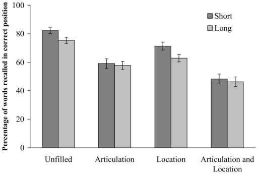 Percentage of words recalled in correct position for short and long words as a function of concurrent task to perform.