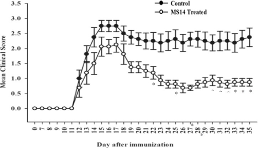 Effects of MS14 on daily clinical score of EAE during 35 days after immunization. Daily clinical score of MS14-treated group was compared to control group using Mann Whitney test. Values are shown as means ± SEM. MS14 suppressed significantly the signs of the disease from 22 days after immunization to the end (*P<0.05). Open (○) and black circles (●) represent mean daily clinical score for MS14-treated and control groups, respectively. Asterisk shows significant difference