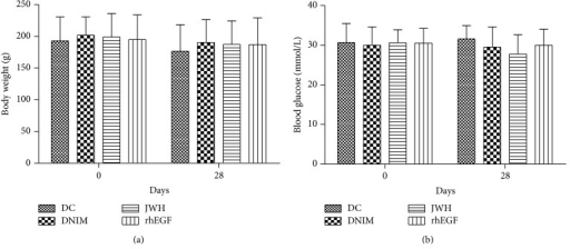 Results of the body weight and plasma glucose of the rats. (a) The body weight on day 0 and day 28 after administration (, n = 10). (b) The blood glucose on day 0 and day 28 after administration (, n = 10). There are no significant differences between all groups (P > 0.05).
