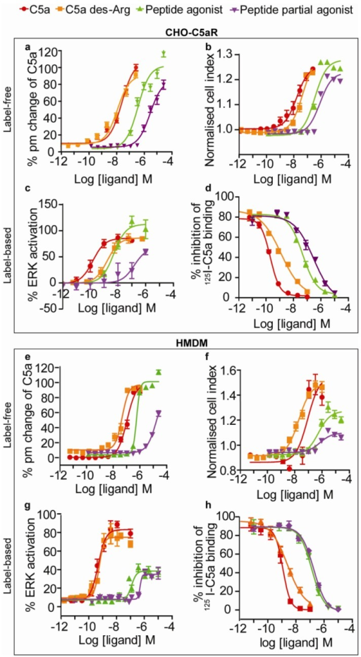 Label-free dose response curves on CHO-C5aR cells and HMDM. (a) Label-free response of all ligands on the EPIC® optical system on CHO-C5aR cells (b) Label free response of all ligands on the xCELLigence impedance system on CHO-C5aR cells (c) Ligand response on Alphascreen secondary messenger ERK assay on CHO-C5aR cells and (d) I125 binding assay of all ligands on CHO-C5aR membranes (e) Label-free response of all ligands on the EPIC® optical system on HMDM (f) Label-free response of all ligands on the xCELLigence impedance system on HMDM (g) Ligand response on Alphascreen secondary messenger ERK assay on HMDM and (h) I125 binding assay of all ligands on HMDM. Error bars represent standard error of the mean (n = 3 − 15).