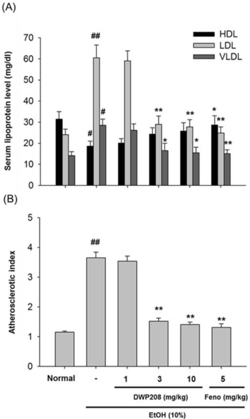 Effect of DWP208 on serum parameters in alcohol-induced hyperlipidemic rats. (A) Alcohol-treated rats were orally administered with DWP208 or fenofibrate (Feno) for 1 week. After preparing serum from rats, levels of HDL, LDL, and VLDL were examined. (B) AI values were calculated from an equation [AI=(total cholesterol-HDL-cholesterol)/HDL-cholesterol]. Data represent mean±SEM of four independent observations performed with 10 rats. #p<0.05 and ##p<0.01 compared to normal group, *p<0.05 and **p<0.01 compared to control group.