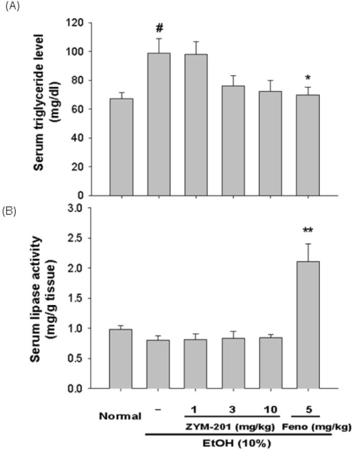 Effect of DWP208 on serum parameters in alcohol-induced hyperlipidemic rats. (A) Alcohol-treated rats were orally administered with DWP208 or fenofibrate (Feno) for 1 week. After preparing serum from rats, levels of triglyceride were examined. (B) Lipase activity in serum was determined. Data represent mean±SEM of four independent observations performed with 10 rats. #p<0.05 compared to normal group, *p<0.05 and **p<0.01 compared to control group.