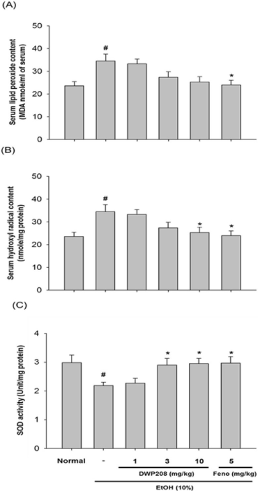 Effect of DWP208 on the contents of lipid peroxide and hydroxyl radicals, and the activity of SOD in serum from alcohol-treated rats. (A) Alcohol-treated rats were orally treated with DWP208 or fenofibrate (Feno) for 1 week. After preparing serum, serum lipid peroxide contents were examined. (B) Hydroxyl radicals were examined from serum. (C) SOD activity was examined in serum. Data represent the mean±SEM of four independent observations performed with 10 rats. #p<0.05 compared to normal group, *p<0.05 compared to control group.