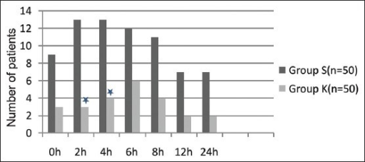 Incidence of post-operative sore throat at 0, 2, 4, 6, 8, 12 and 24 h post-operatively in both the groups. *P < 0.05 in between group comparison considered statistically significant. Group S – Saline group; Group K – Ketamine group