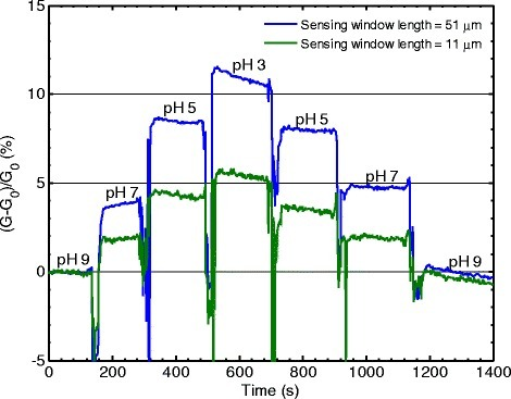 Normalized conductance change (sensitivity) measured after changes of pH for two sensors with different sensing window lengths.