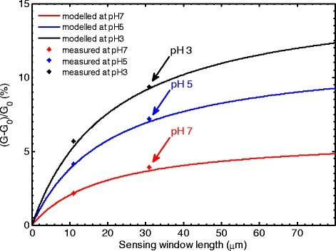 Modeled normalized conductance change (sensitivity) as a function of sensing window length at different values of pH. The graph also includes measured data from two devices with sensing window lengths of 11 and 31 μm.