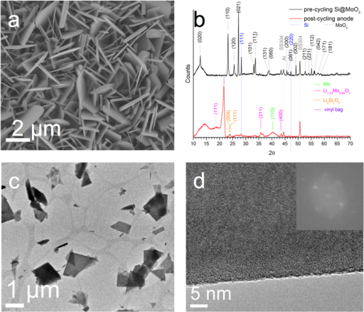 As-deposited MoO3 nanoplatelet arrays a) SEM (top view), b) XRD of Silicon loaded anode MoO3 [JCPDS 00–035–0609], Si [JCPDS 00–027–1402] before and after cycling Li1.333Mo0.666O2 [JCPDS 01–073–2300], Li2Si2O5 [JCPDS 00–015–0637] c) brightfield TEM of MoO3 platelets, d) HR-TEM of MoO3 platelet, inset FFT.