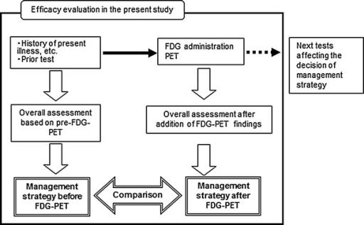 Flow of management strategy evaluation before and after FDG-PET