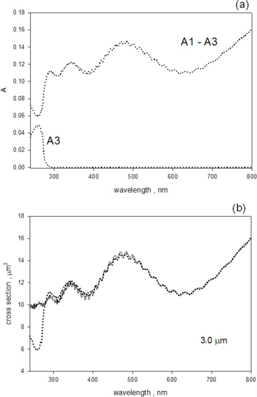 (a) The dotted trace labeled A1–A3 shows the measured absorbance due to scattering. The trace was obtained by subtracting the measured absorbance, A3, for a sample inside the IS from the measured absorbance, A1, for a sample outside the IS. In both cases, the buffer contribution was subtracted. The dotted trace labeled A3 shows the absorption due to styrene polymer. (b) The solid circles reproduce the trace labeled A1–A3 from part (a), and the solid trace is a best fit to the apparent L-M cross section for PS microspheres with a diameter of 3.0 μm.
