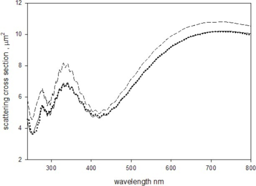 The solid circles show the measured absorbance (divided by the parameter c in Eq. (4)) of a suspension of 2.0 μm microspheres placed outside the IS. The solid trace shows the computed apparent scattering cross section according to Eq. (4). For wavelengths less than 300 nm, the imaginary component of the index of refraction was similar to that shown in Fig. 6b. The total scattering cross section (dashed trace) was calculated using the same parameters as in the calculation of the apparent scattering cross section (solid trace) except for the instrument acceptance angle which was set to zero. The total scattering cross section at 266 nm is reduced from the value it would have if there was no molecular absorption.
