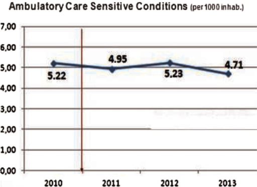 Ambulatory Care Sensitive Conditions in Bidasoa Integrated Health Organisation