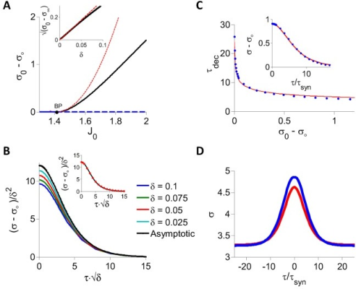 DMFT for the inhibitory rate model with threshold-linear transfer function.A: The PAC amplitude, σ0 − σ∞, is plotted against J0. At fixed point σ0 − σ∞ = 0 (blue). When  (black dot, BP) a bifurcation occurs and the chaotic state appears. For J0 > Jc, the fixed point is unstable (dashed blue) and the network settles in the chaotic state (σ0 − σ∞ > 0, black). Red: Perturbative solution in the limit J0 → Jc (see S4 Text). Inset:  plotted against δ = J0 − Jc showing that σ0 − σ∞ vanishes quadratically when δ → 0+. Black: Full numerical solution of the DMFT equations. Red: Perturbative solution at the leading order, O(δ). B: (σ − σ∞)/δ2 is plotted for different values of δ > 0 to show the convergence to the asymptotic function derived perturbatively in S4 Text. Inset: The function (σ(τ) − σ∞)/δ2 (black) can be well fitted to A/cosh(x/xdec) (red dots, A = 12.11, xdec = 2.84). C: Decorrelation time, τdec vs. PAC amplitude (blue). The function σ(τ) − σ∞ was obtained by integrating numerically Eq (29) and τdec was estimated by fitting this function to A/cosh(τ/τdec). Red: In the whole range of J0 considered (J0 ∈ [1.4, 1.9] the relation between τdec and σ0 − σ∞ can be well approximated by . Inset: The PAC computed by solving the DMFT equations for J0 = 1.81 (blue dots) and the fit to 0.93/cosh(τ/4.6). D: The PAC for J0 = 2 and K = 1200. Blue: Numerical integration of Eq (29). Red: Numerical simulations for N = 256,000.