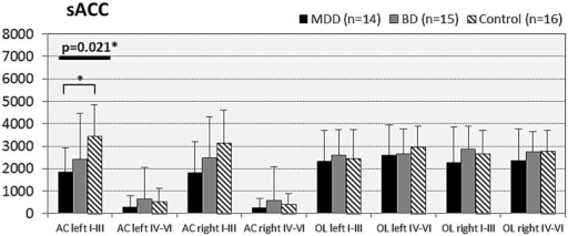 Numerical densities of GS-expressing glial cells (ACs and OLs) in the sACC of subjects with MDD, BD, and controls. Compared with controls the density of GS-expressing ACs is significantly reduced in MDD cases (AC left I–III, p = 0.021).