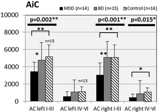 Numerical densities of GS-expressing glial cells (ACs and OLs) in the AiC of subjects with MDD, BD, and controls. Compared with controls the density of GS-expressing ACs is significantly reduced in MDD cases (AiC left I–III, p = 0.002; AiC right I–III, p = 0.001; AiC right IV–VI, p = 0.015).
