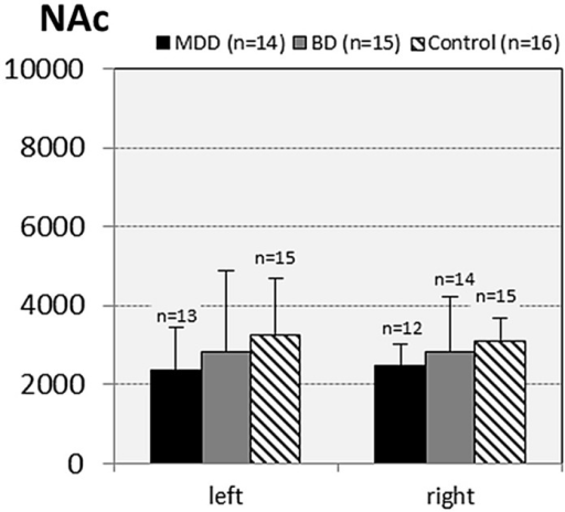 Numerical densities of GS-expressing glial cells (ACs and OLs) in the NAc of subjects with MDD, BD, and controls. No significant alterations were found in this brain region.