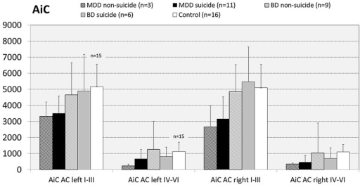 Numerical densities of GS-expressing glial cells in the AiC of suicide completers with MDD, non-suicide completers with MDD, suicide completers with BD, non-suicide completers with BD, and controls. No significant alterations were found.