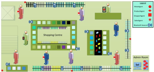 Overview of the multi-agent system of the smart shopping center.