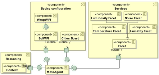 MoteAgent architecture configuration for the device configuration concern.