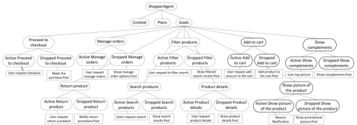 Partial view of the goal model of ShopperAgent.