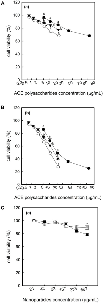 The cytotoxicity of ACE polysaccharides, ACE/CS and ACE/S on Hep G2 cells.Cells were incubated with samples for (a) 24 h or (b) 48 h and viability was assessed using an MTT assay. Nanoparticles without AEC polysaccharides were presented as (c) for 48 h incubation. Experiments were repeated 3 times independently to ensure reproducibility and the standard deviation of the mean are represented as error bars (n = 3). Values with different letters or asterisks were significantly different (p < 0.05) at corresponding concentrations between different treatments (●) ACE polysaccharides: A. camphorata extract, polysaccharides; (○) ACE/CS: ACE polysaccharides encapsulated by chitosan-silica nanoparticles; (▼) ACE/S: ACE polysaccharides encapsulated by silica nanoparticles; (■) SNP: silica nanoparticles; (□) CSNP: chitosan-silica nanoparticles.