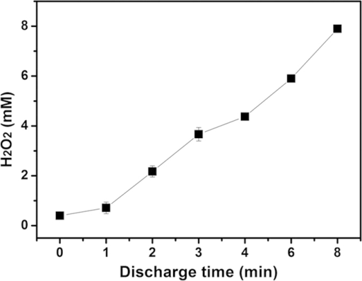 H2O2 concentration after DBD treatment for different discharge times.The measurements were repeated for three times.