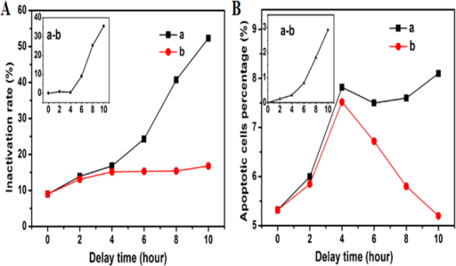 The variation of inactivation rate (A) and apoptotic cells (B) after DBD treated 3 minutes and delayed for different hours (a) the samples containing H2O2, (b) the samples discarding H2O2 and re-suspended in pure water.