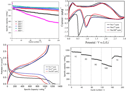 Electrochemical performance of prepared hierarchical porous hollow NiFe2O4 nanocage electrode: (a) cycling performance of CoFe2O4 materials at different temperatures from 200 °C to 400 °C at constant current density of 1 C; (b) the cycle of CV curve with a scan rate of 0.05 mVs−1; (c) charge/discharge curves of CoFe2O4 (350 °C) electrode for the 1st, 2nd, and 200th cycle at current density of 1 C; (c) the first cycle CV curve with a scan rate of 0.05 mVs−1; (d) rate capability of NiFe2O4 electrode from 1 C to 20 C for 200 cycles. Electrode potential range of 0.01–3.0 V vs. Li/Li+.