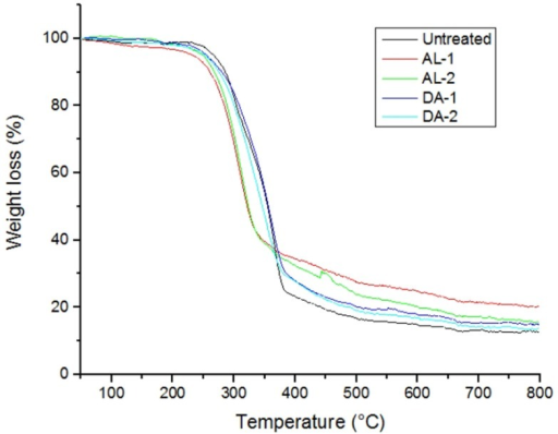TG curves of untreated and selected pretreated samples. AL, alkaline and DA, dilute acid.