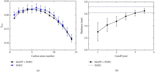 Influence of membrane-bound hIAPP monomer on the tail ordering of POPC lipids. (a) Lipid tail order parameter SCD of acyl chain 1 (sn-1). In the calculation, the lipids within 1 nm (minimum distance) from any nonhydrogen atom of hIAPP peptide are considered. We also give the SCD of a neat POPC lipid bilayer for comparison, obtained from the last 10 ns of a 100 ns MD run. (b) Local membrane thickness for lipids within six different cutoffs from hIAPP peptide. The thickness is calculated using the average z-position of the phosphorus atoms in the upper leaflet and that in the lower leaflet. The upper and lower bounds of the thickness of a neat POPC bilayer membrane (36.7 ± 0.5 Å) are plotted in blue dashed lines, consistent with that in [69].