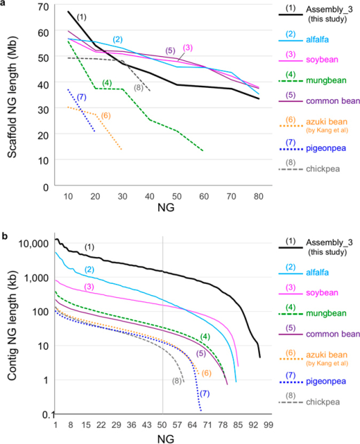NG graphs of legume genomes of (a) contigs and (b) pseudomolecules. The x-axis indicates NG integers, and the y-axis indicates the calculated NG length in each assembled genome. The vertical line indicates the NG50 contig/scaffold length. The labels are sorted according to the ranking of contig/scaffold NG50. The solid lines indicate the reference grade assemblies (total size of anchored scaffolds covering ~80% of genome), whereas broken and dotted lines indicate the draft assemblies (total size of anchored scaffolds covering ~50% and ~30%, respectively).
