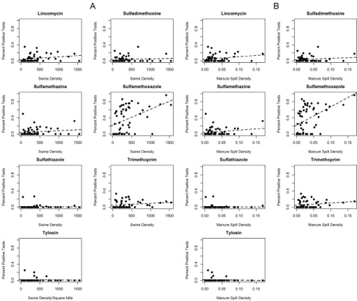 Percentage positive tests for antibiotics in watersheds versus swine AU density in watersheds (A) and manure spill density in watersheds (B). A linear regression line is fitted for each antibiotic.