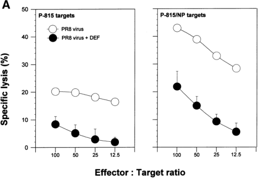 Effect of DEF on CTL and Ab responses. (A) NP147-154–specific CTL activity from mice immunized with live PR8 influenza virus and treated or untreated with DEF on days 7, 8, and 9 after immunization. Spleen cells collected on day 10 after immunization were stimulated in vitro for 5 d with NP147-154 peptide, and CTL activity was measured against P18 target cells coated with NP147-154 synthetic peptide. The percentage of cytotoxicity was determined in four mice and corresponds to the mean of triplicate samples (cpm) ± SD. (B) IgG2a and IgG1 anti-PR8 Ab titers in BALB/c mice previously immunized with live influenza PR8 virus and then injected three times with 130 μg of DEF or PBS on days 7, 8, and 9 after immunization. Values represent the mean cpm measured in triplicate blood samples ± SD collected from individual mice on days 0, 7, and 14 after immunization.