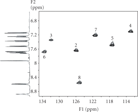1H–13Cbidimensional heterocorrelated NMR spectrum of the compound [Pd(9AA)(μ-Cl)]2 (aromaticzone) where seven peaks of crossover are observed as indicator of the presenceof a σ (M–Csp2, aryl) bond.