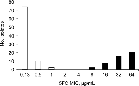 Distribution of 130 Candida tropicalis isolates recovered from blood cultures during the first 4 years of an active surveillance program (YEASTS study) on yeasts fungemia in the Paris area, France (October 2002 through September 2006), according to the MICs of flucytosine determined with the EUCAST microdilution method (4).